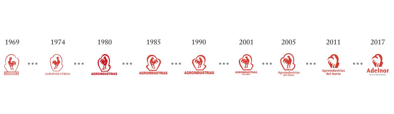 Historia del logotipo